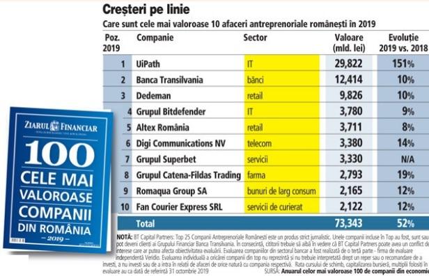 top companii antreprenoriale romanesti 2019